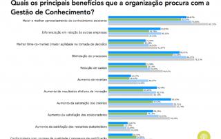 Benefícios procurados (Portugal, 2010 a 2015)