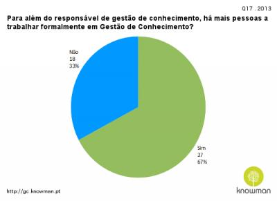 2013 - Para além do responsável de gestão de conhecimento, há mais pessoas a trabalhar formalmente em Gestão de Conhecimento?