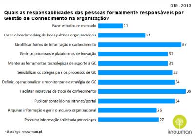 2013 - Quais as responsabilidades das pessoas formalmente responsáveis por Gestão de Conhecimento na organização?