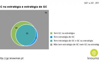 2013 - Estratégia de GC e GC na estratégia