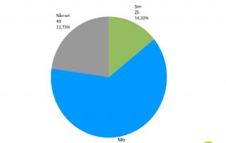 2013 - Existe na organização orçamento específico para a GC?