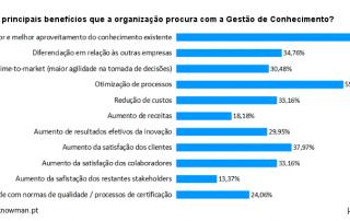 2013 - Quais os principais benefícios que a organização procura com a Gestão de Conhecimento?