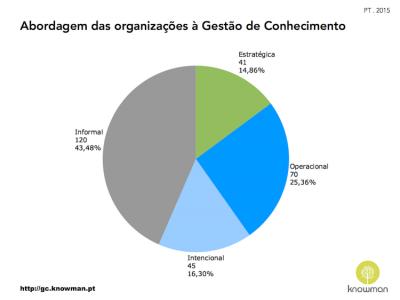 Abordagem das organizações em Portugal à GC (2015)