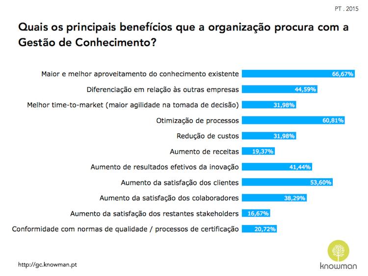 Gráfico sobre benefícios procurados através de GC em Portugal (2015)