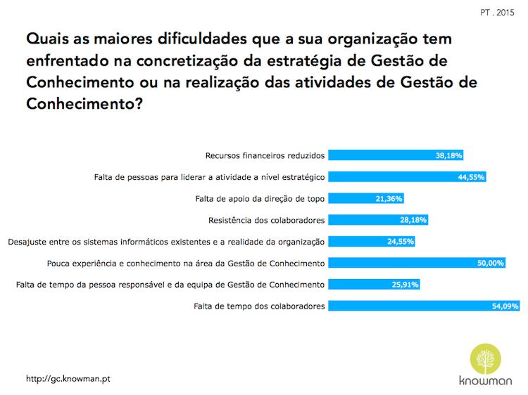 Gráfico sobre dificuldades enfrentadas na concretização da estratégia de GC em Portugal (2015)