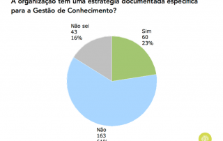 Gráfico sobre existência de estratégia de GC em Portugal (2015)