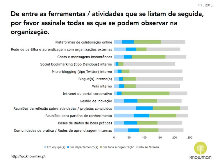 Gráfico sobre ferramentas e atividades de GC em Portugal (2015)