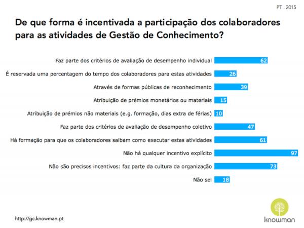 Gráfico sobre incentivos à participação em atividades de GC em Portugal (2015)