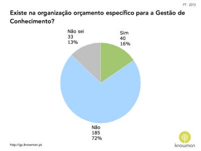 Gráfico sobre existência de orçamento para GC em Portugal (2015)