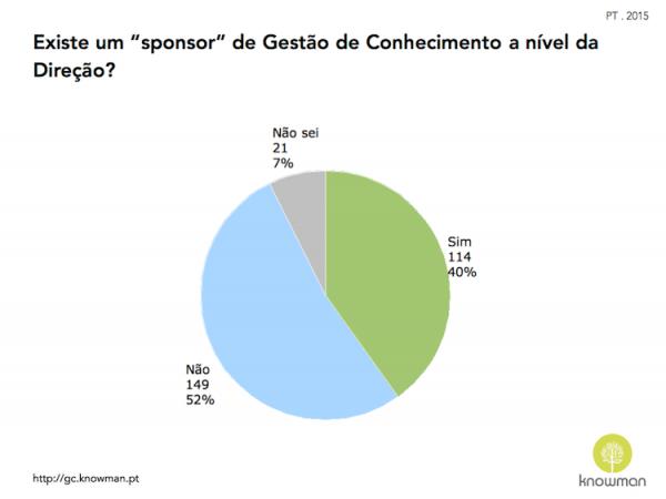 Gráfico sobre existência de sponsor de GC em Portugal (2015)