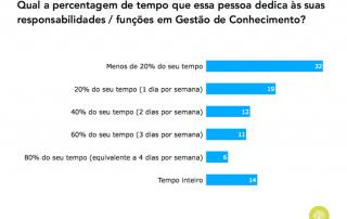 Gráfico sobre tempo que o responsável de GC dedica a essas suas responsabilidades (Portugal, 2015)