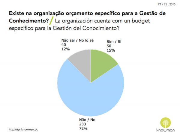Gráfico sobre existência de orçamento para GC em Portugal e Espanha (2015)