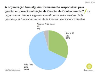 Gráfico sobre existência de responsável de GC em Portugal e Espanha (2015)