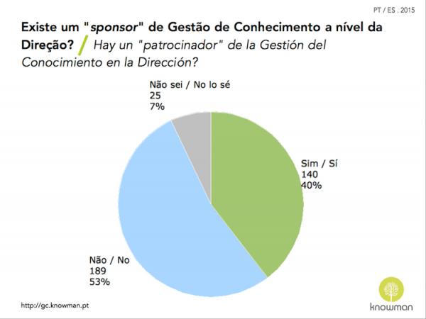 Gráfico sobre existência de sponsor de GC em Portugal e Espanha (2015)