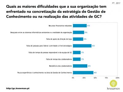 Gráfico sobre dificuldades enfrentadas na concretização da estratégia de GC em Portugal (2017)