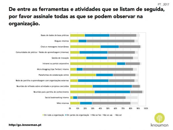 Gráfico sobre ferramentas e atividades de GC em Portugal (2017)