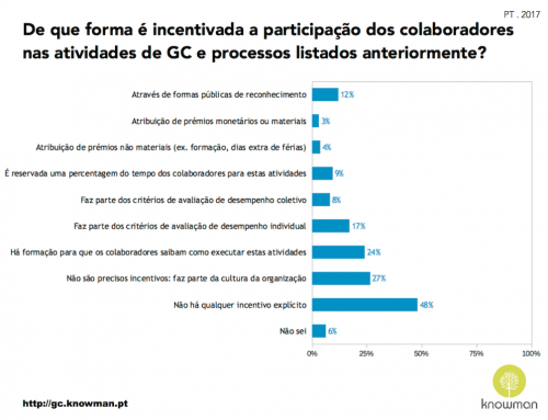 Incentivos à participação na Gestão de Conhecimento – PT . 2017