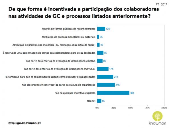 Gráfico sobre incentivos à participação em atividades de GC em Portugal (2017)