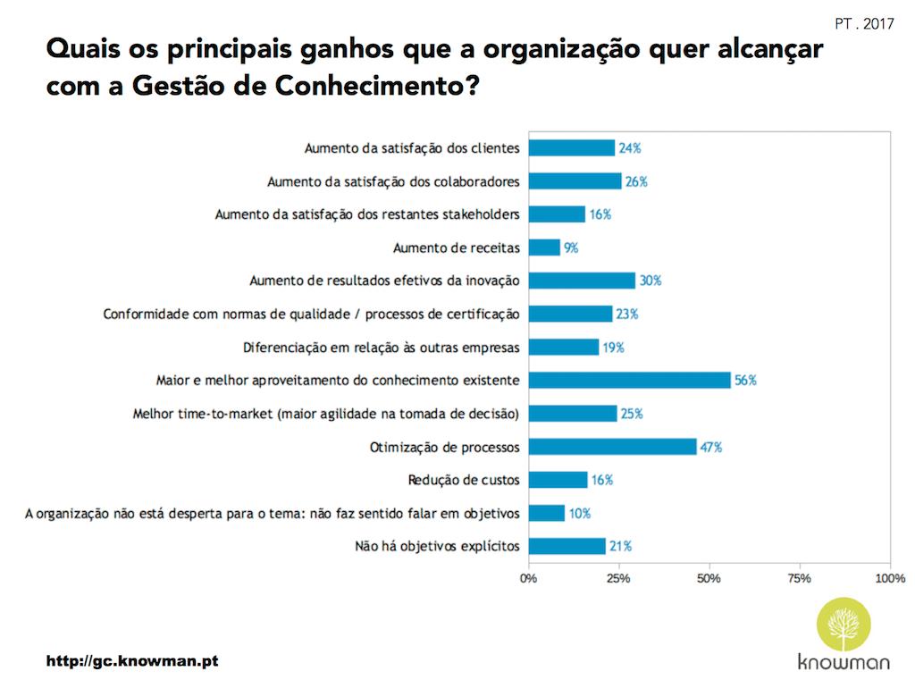 Gráfico sobre objetivos da GC nas organizações em Portugal (2017)