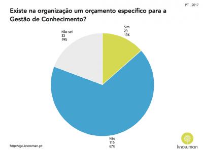 Gráfico sobre existência de orçamento para GC em Portugal (2017)