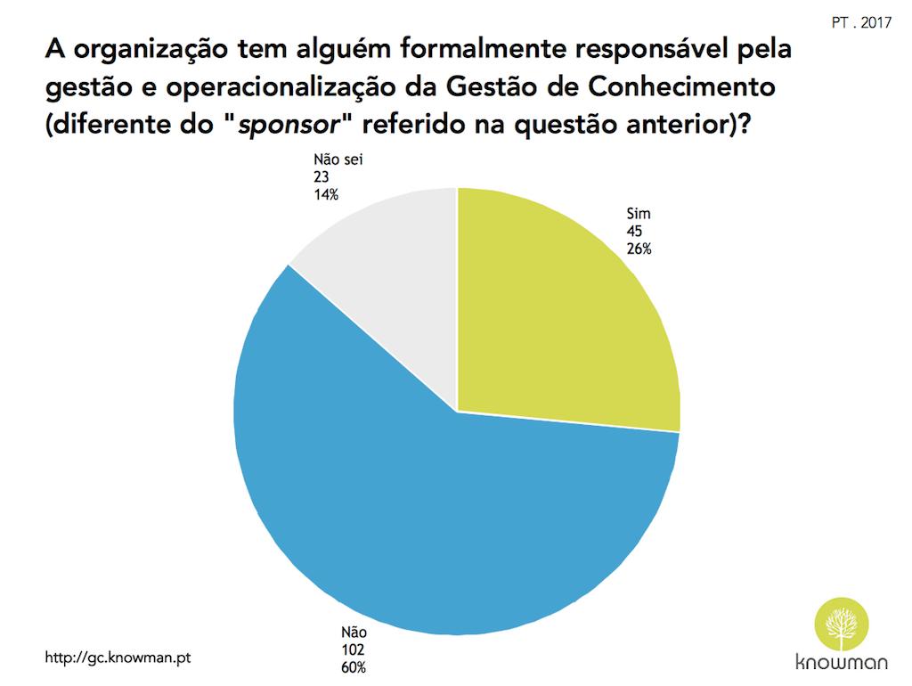 Gráfico sobre existência de responsável de GC em Portugal (2017)