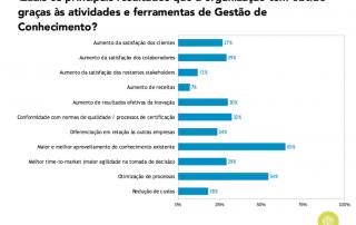 Gráfico sobre resultados alcançados com a GC em Portugal (2017)