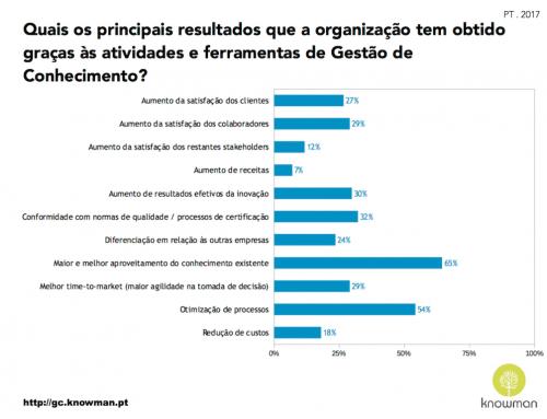 Resultados que a organização tem obtido – PT . 2017