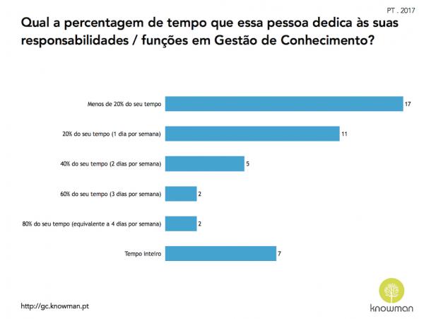 Gráfico sobre tempo que o responsável de GC dedica a essas suas responsabilidades (Portugal, 2017)