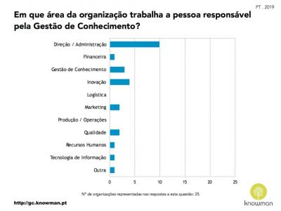 Áreas da Organização onde se encontra a GC (PT 2019)