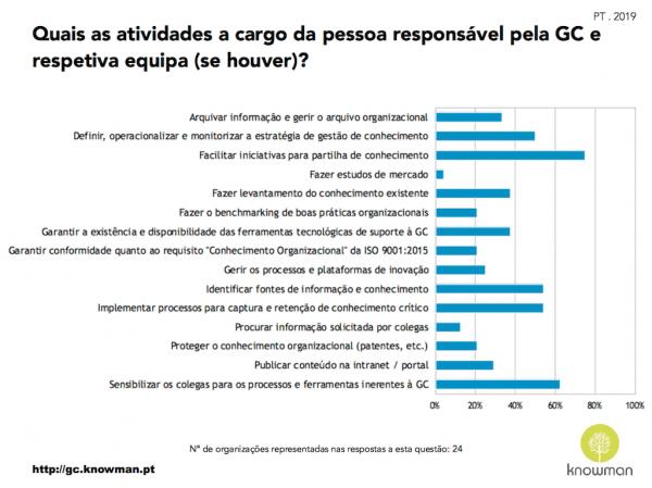 Gráfico sobre responsabilidades das equipas de GC em Portugal (2019)