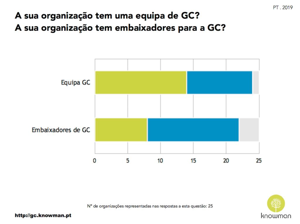 Existência de mais pessoas a trabalhar em GC para além do responsável (PT 2019)