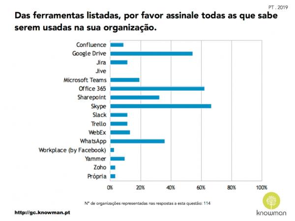 Gráfico sobre plataformas e ferramentas usadas pelas organizações em Portugal (2019)