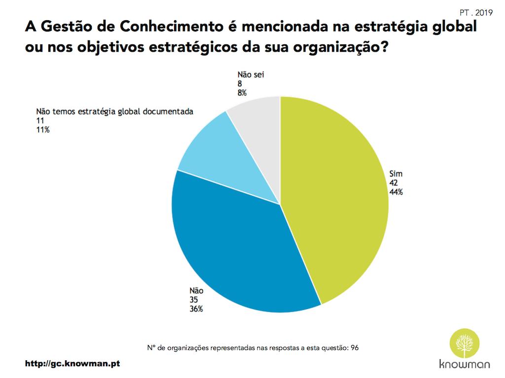 Gráfico sobre a referência à GC na estratégia das organizações em Portugal (2019)