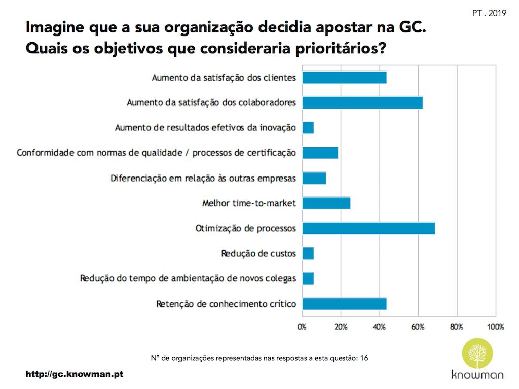 Gráfico sobre objetivos prioritários se a organização em Portugal decidisse apostar na GC (2019)