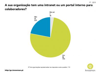 Gráfico sobre existência de intranet ou portal interno nas organizações em Portugal (2019)