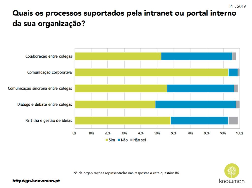 Gráfico dos processos suportados pela intranet ou portal interno nas organizações em Portugal (2019)