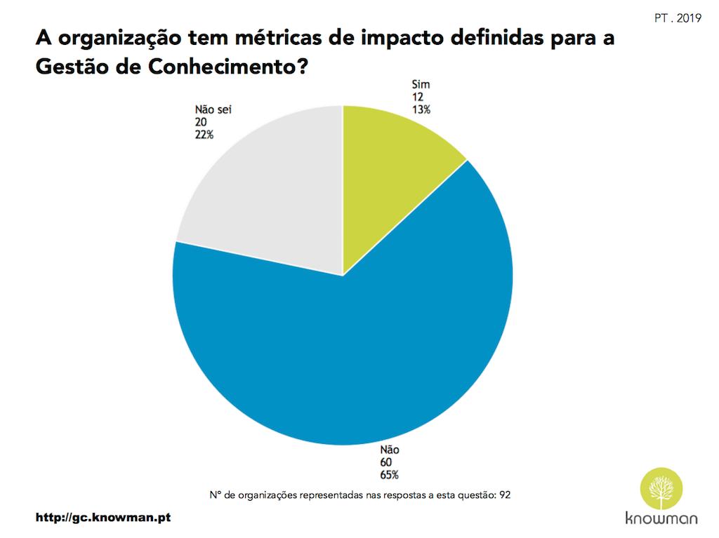 Gráfico sobre existência de métricas de impacto para GC em Portugal (2019)