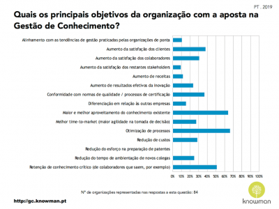 Gráfico sobre objetivos da GC nas organizações em Portugal (2019)