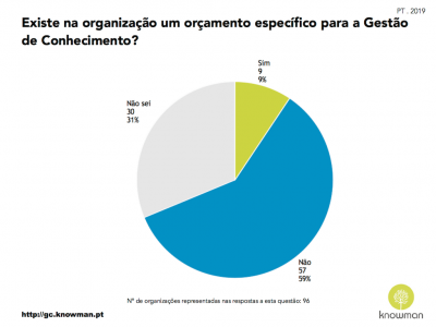 Gráfico sobre existência de orçamento para GC em Portugal (2019)