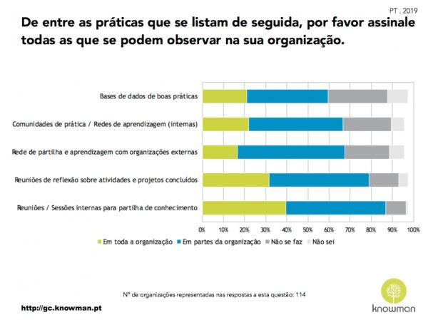 Gráfico sobre as práticas de GC que se observam nas organizações em Portugal (2019)
