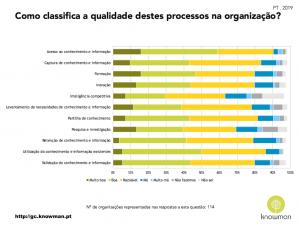 Gráfico sobre qualidade dos processos de conhecimento em Portugal (2019)