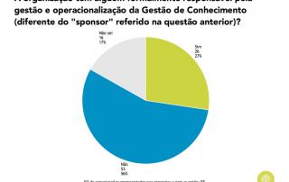 Gráfico sobre existência de responsável de GC em Portugal (2019)