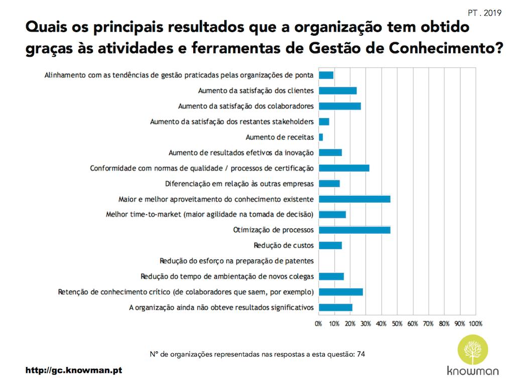 Gráfico sobre resultados alcançados com a GC em Portugal (2019)
