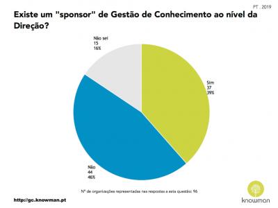 Gráfico que representa a existência de sponsor de GC nas organizações em Portugal (2019)