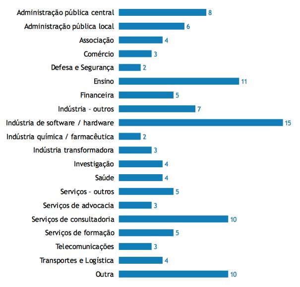 Atividade das organizações que participaram no Estudo (PT 2019)