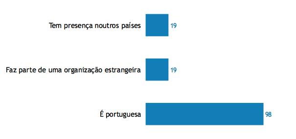 Origem das organizações que participaram no Estudo (PT 2019)