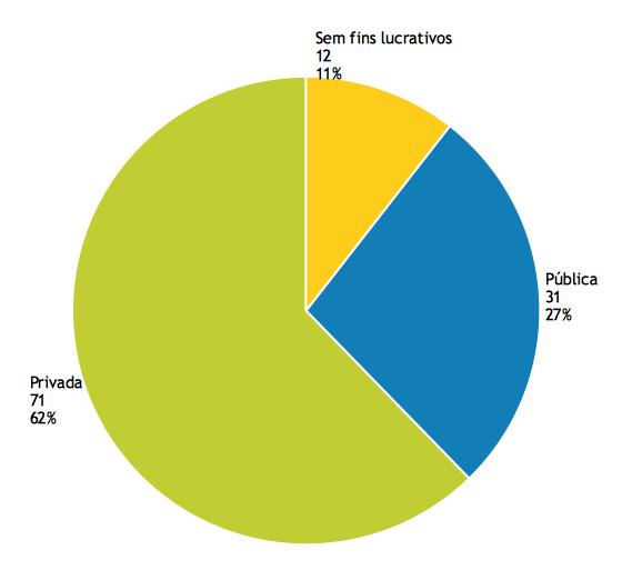 Tipo de organizações que participaram no Estudo (PT 2019)