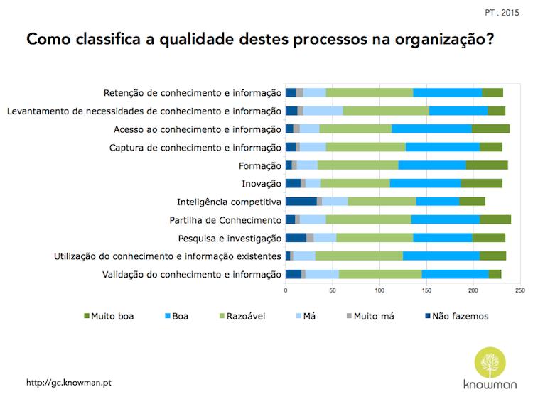 Gráfico sobre qualidade dos processos de conhecimento em Portugal (2015)