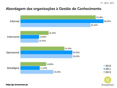 Comparação da abordagem à gestão de conhecimento (PT - 2010 a 2015)
