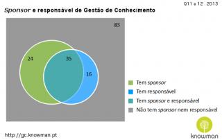 2013 - Sponsor e responsável